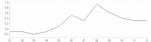 Graphik - Inflation Japan 2006 (VPI)