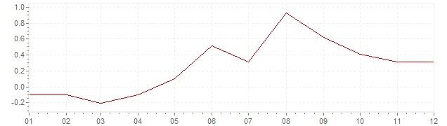 Chart - inflation Japan 2006 (CPI)