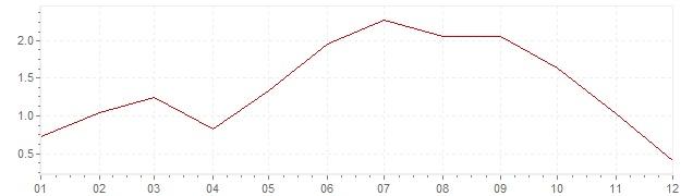 Gráfico - inflación de Japón en 2008 (IPC)