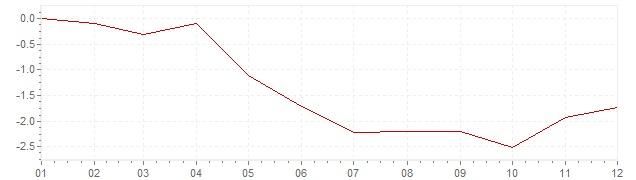 Gráfico - inflación de Japón en 2009 (IPC)