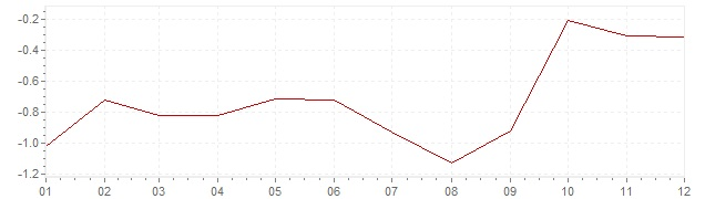 Gráfico – inflação na Japão em 2010 (IPC)
