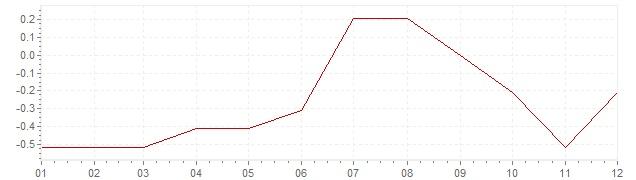 Gráfico - inflación de Japón en 2011 (IPC)