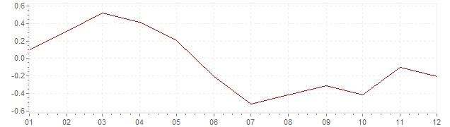 Grafiek - inflatie Japan 2012 (CPI)