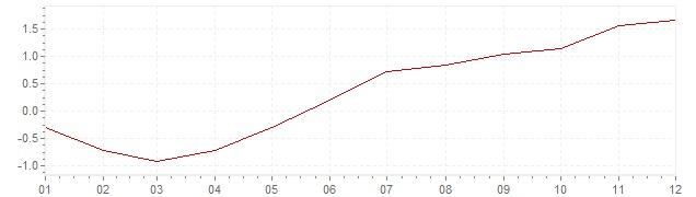 Chart - inflation Japan 2013 (CPI)