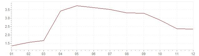 Graphik - Inflation Japon 2014 (IPC)