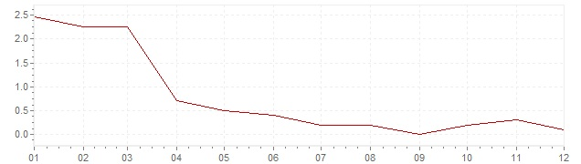 Graphik - Inflation Japon 2015 (IPC)