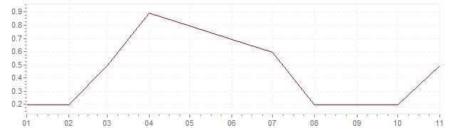 Graphik - Inflation Japon 2019 (IPC)