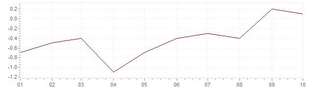 Graphik - Inflation Japan 2021 (VPI)