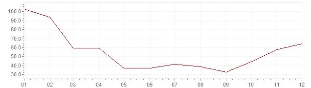 Gráfico - inflación de Corea del Sur en 1953 (IPC)