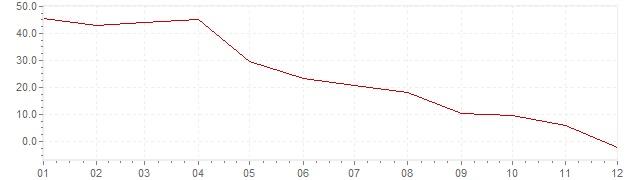 Grafiek - inflatie Zuid-Korea 1957 (CPI)