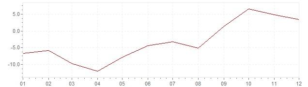 Chart - inflation South Korea 1958 (CPI)