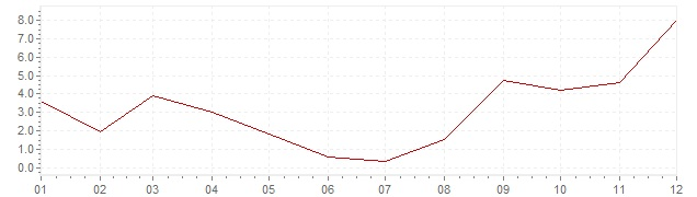 Chart - inflation South Korea 1959 (CPI)
