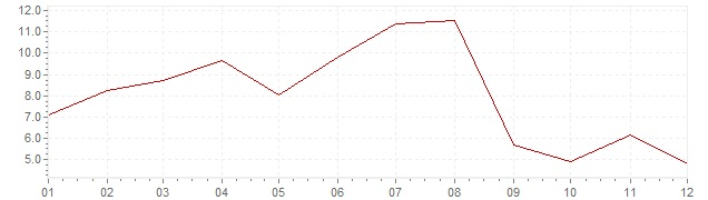 Grafiek - inflatie Zuid-Korea 1960 (CPI)