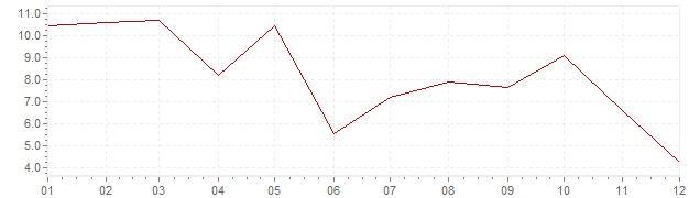 Chart - inflation South Korea 1961 (CPI)
