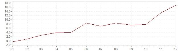 Graphik - Inflation Corée du Sud 1962 (IPC)
