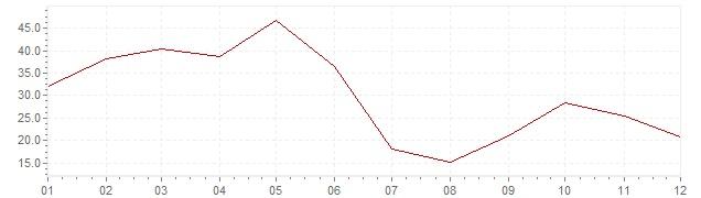 Chart - inflation South Korea 1964 (CPI)