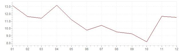 Graphik - Inflation Corée du Sud 1967 (IPC)