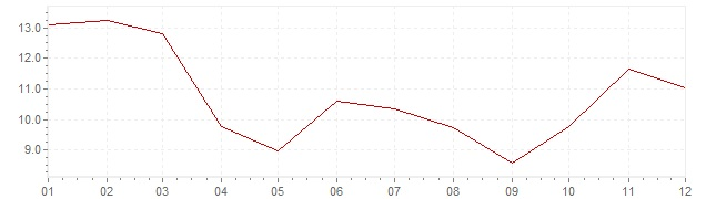 Gráfico - inflación de Corea del Sur en 1968 (IPC)