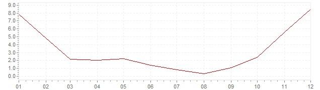 Gráfico - inflación de Corea del Sur en 1973 (IPC)