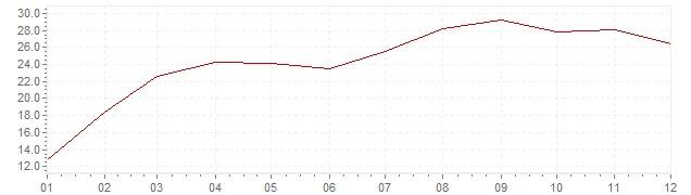 Chart - inflation South Korea 1974 (CPI)