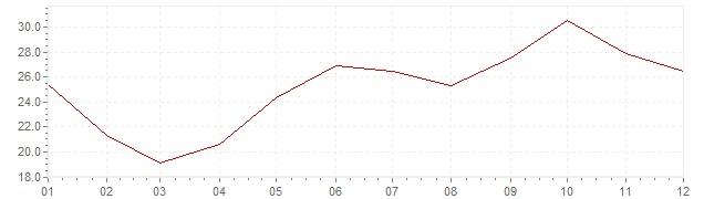 Chart - inflation South Korea 1975 (CPI)
