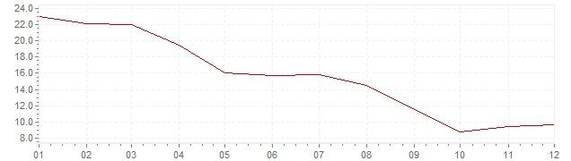 Gráfico – inflação na Coreia do Sul em 1976 (IPC)
