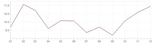 Grafiek - inflatie Zuid-Korea 1977 (CPI)