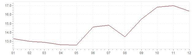 Grafico - inflazione Corea del Sud 1978 (CPI)