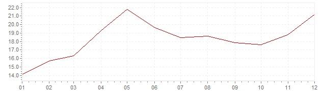 Chart - inflation South Korea 1979 (CPI)