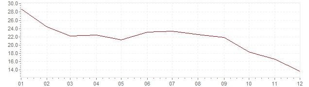 Chart - inflation South Korea 1981 (CPI)