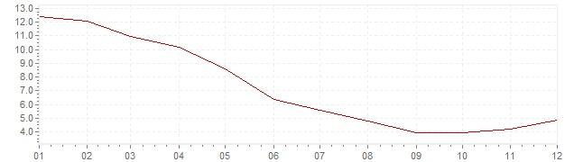 Chart - inflation South Korea 1982 (CPI)
