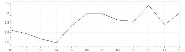 Chart - inflation South Korea 1985 (CPI)