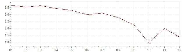 Chart - inflation South Korea 1986 (CPI)