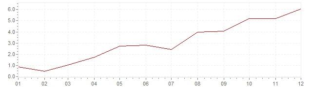 Grafiek - inflatie Zuid-Korea 1987 (CPI)