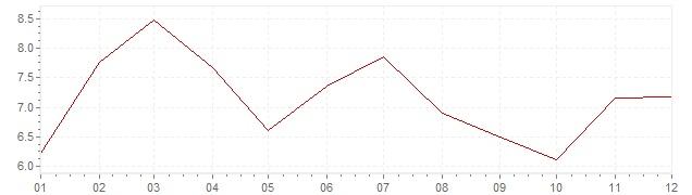 Gráfico – inflação na Coreia do Sul em 1988 (IPC)