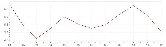 Graphik - Inflation Corée du Sud 1989 (IPC)