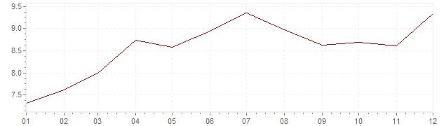 Grafiek - inflatie Zuid-Korea 1990 (CPI)