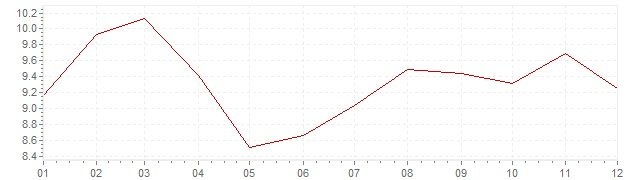 Graphik - Inflation Corée du Sud 1991 (IPC)