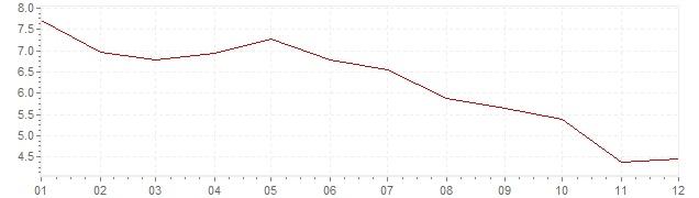 Graphik - Inflation Corée du Sud 1992 (IPC)