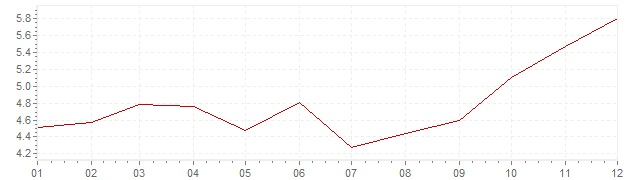 Gráfico – inflação na Coreia do Sul em 1993 (IPC)