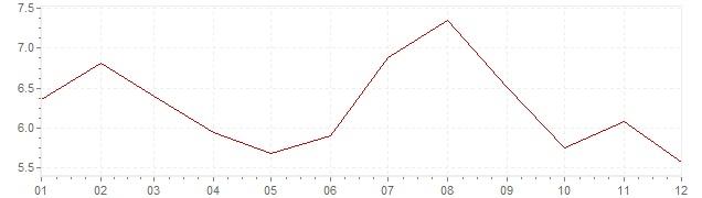 Chart - inflation South Korea 1994 (CPI)