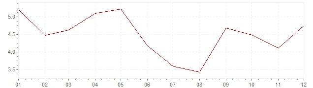 Chart - inflation South Korea 1995 (CPI)