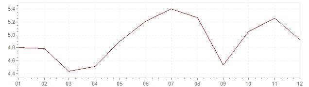 Grafiek - inflatie Zuid-Korea 1996 (CPI)