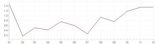 Chart - inflation South Korea 1999 (CPI)