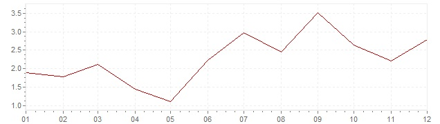 Chart - inflation South Korea 2000 (CPI)
