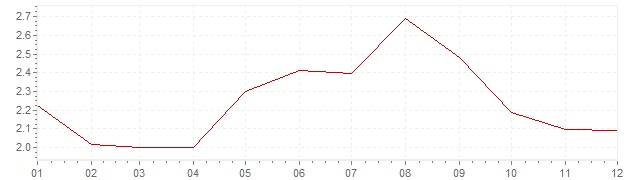 Graphik - Inflation Corée du Sud 2006 (IPC)