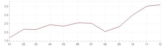 Chart - inflation South Korea 2007 (CPI)
