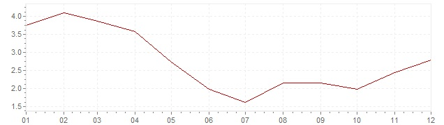 Chart - inflation South Korea 2009 (CPI)