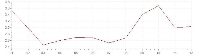 Gráfico – inflação na Coreia do Sul em 2010 (IPC)