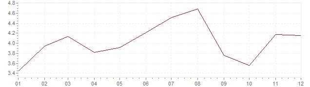 Grafiek - inflatie Zuid-Korea 2011 (CPI)